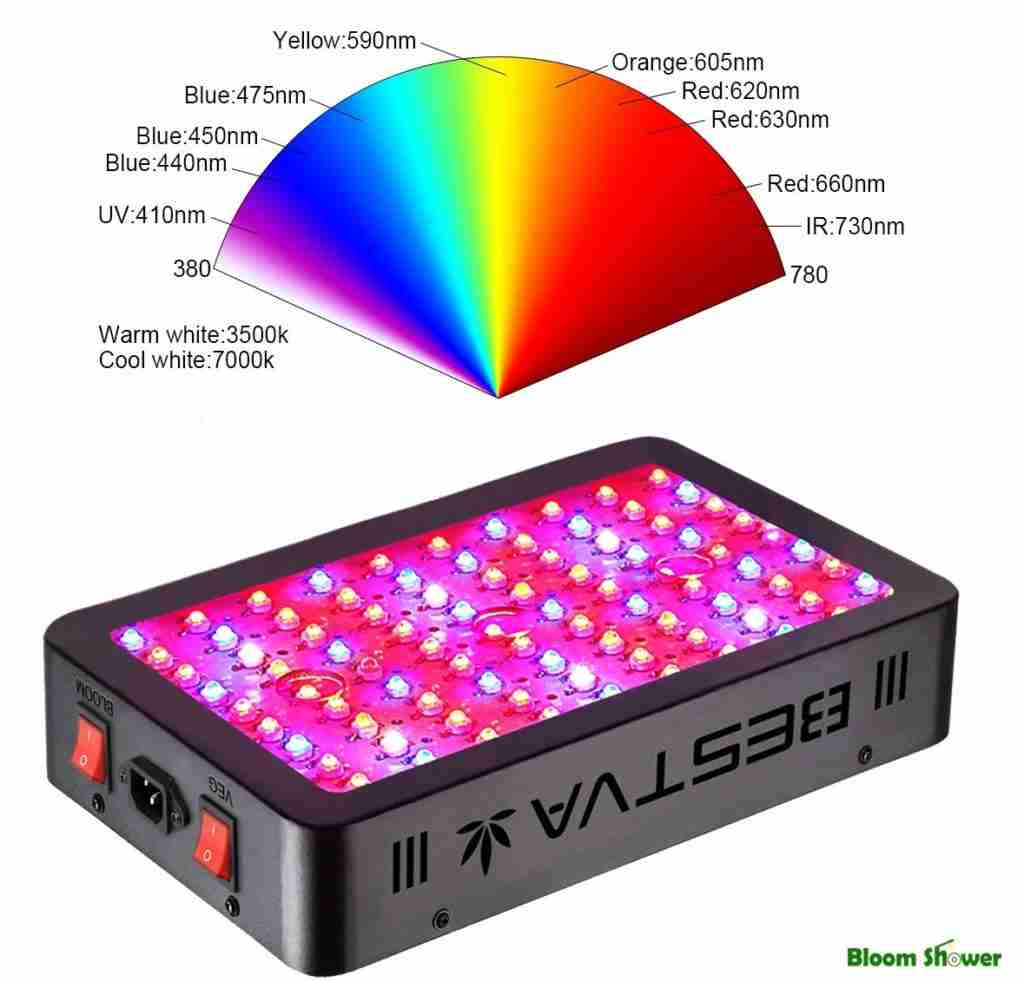 Full Spectrum - Bestva LED Grow Light 1000 Watt