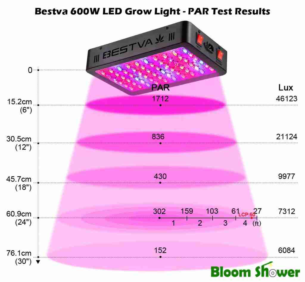 PAR Test Results - Bestva 600W LED Grow Light