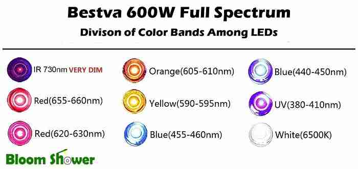Spectral Distribution - Bestva 600 Watt LED Grow Light Review