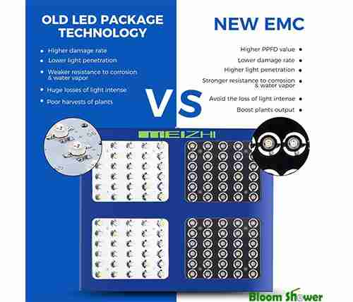 Old vs New - Meizhi 600W Reflector LED Grow Light
